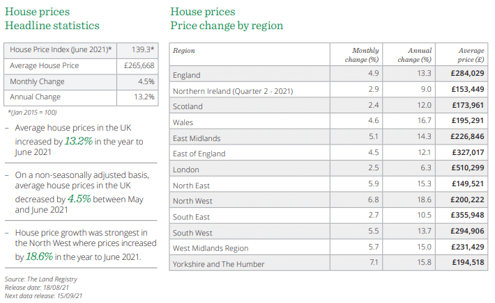 WBW Mortgages Stats